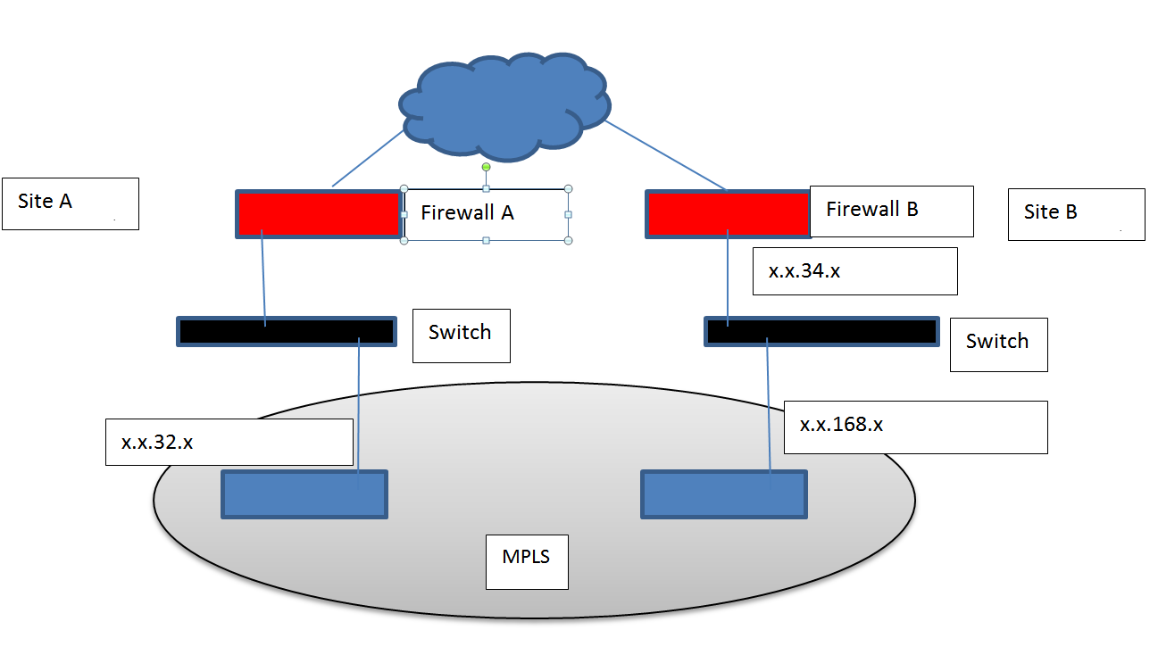 Networking Protocols Solutions