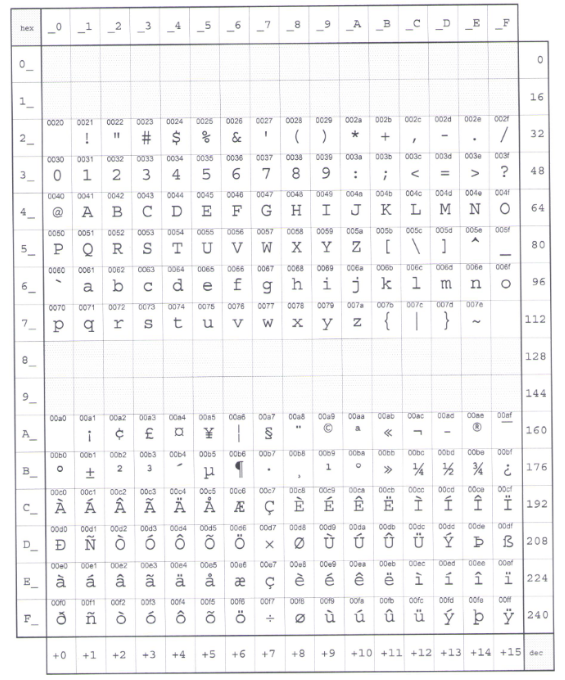 Print of grid showing ISO 8859-1 character set