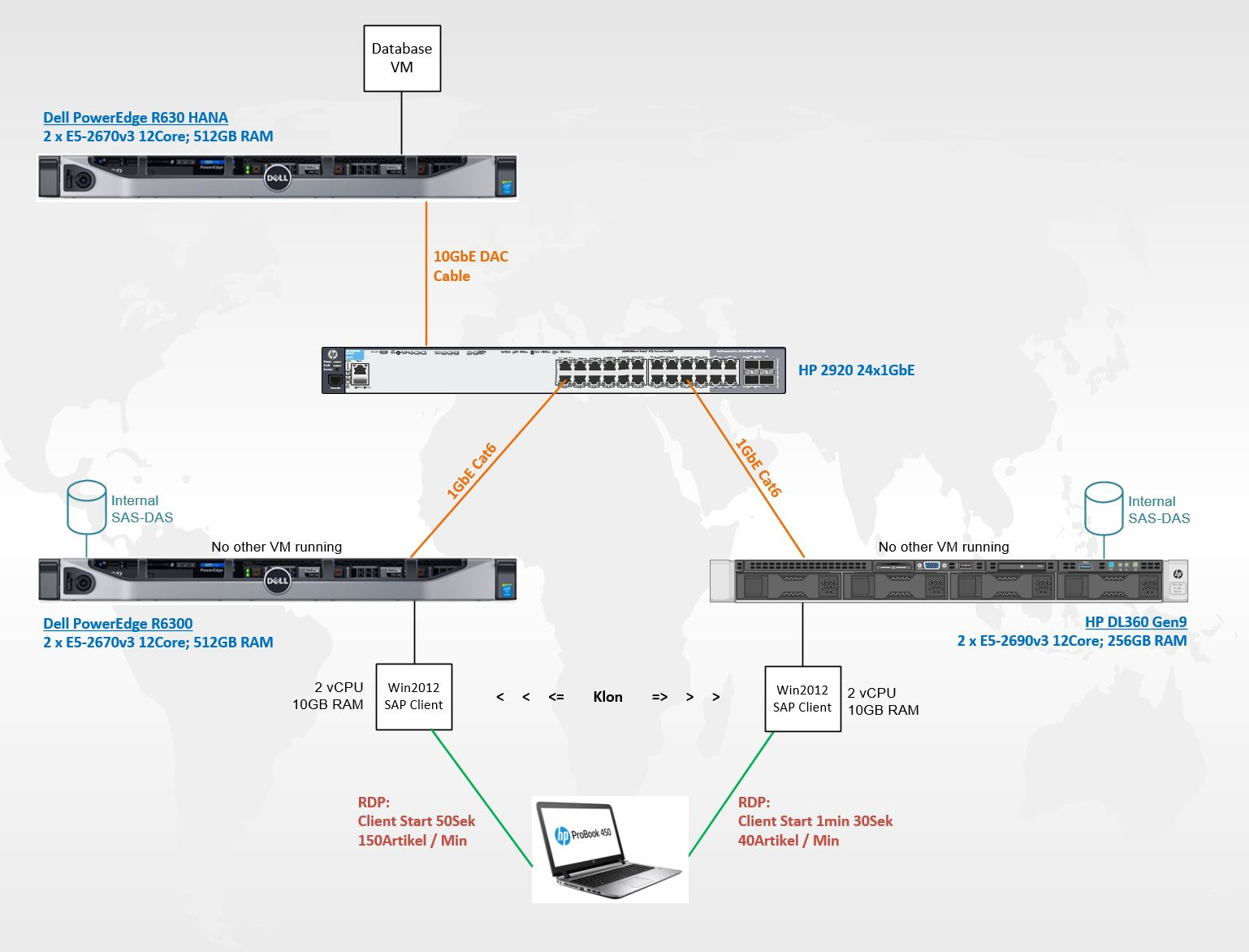 Dell Solutions