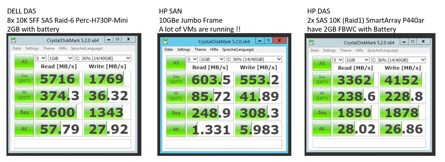 Performance Issue Dell / HP Vmware SAP