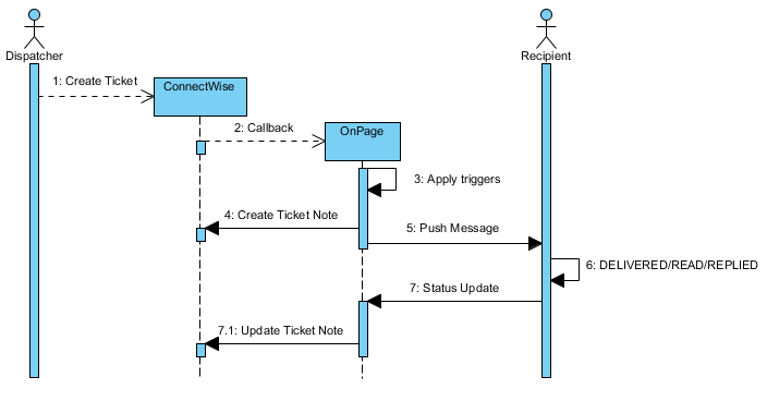 connectwise-workflow.png