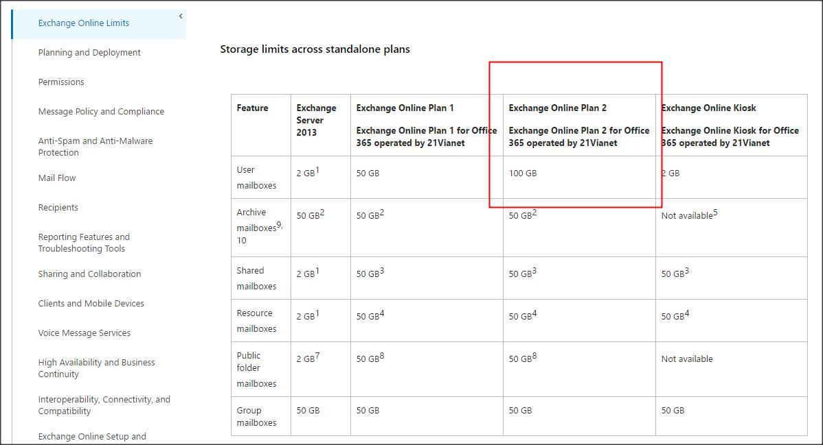 Microsoft's Story - Office 365 Mailbox Limit