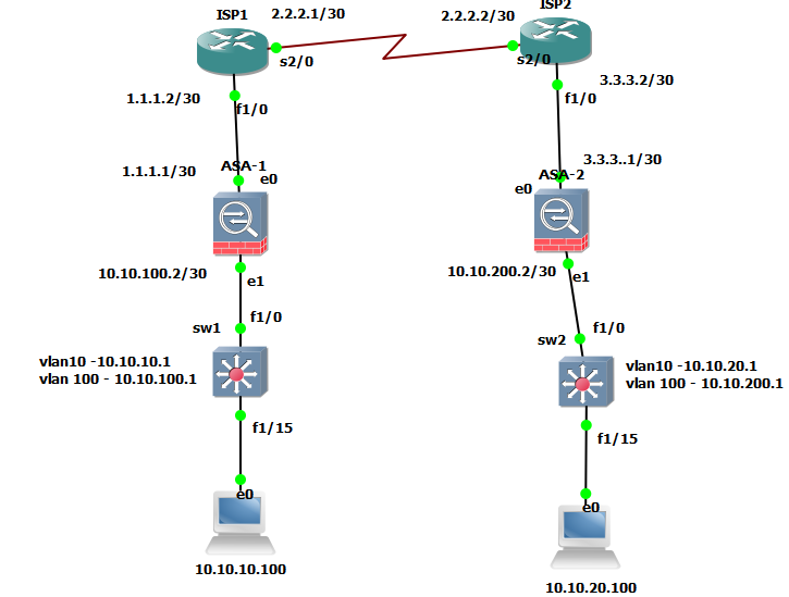 Internet Protocol Security Solutions