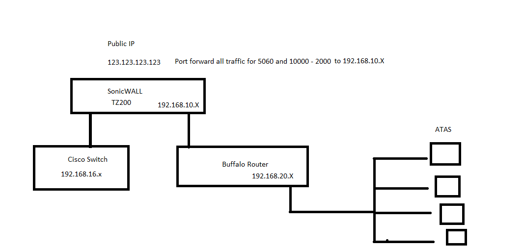 2 routers and 1 public IP Address
