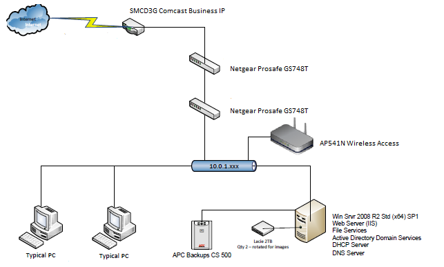 how to configure cisco ap541n wireless access point to allow guests to connect to the internet