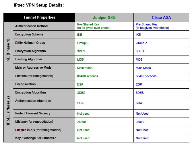 Cisco Asa Not Encrypting Traffic