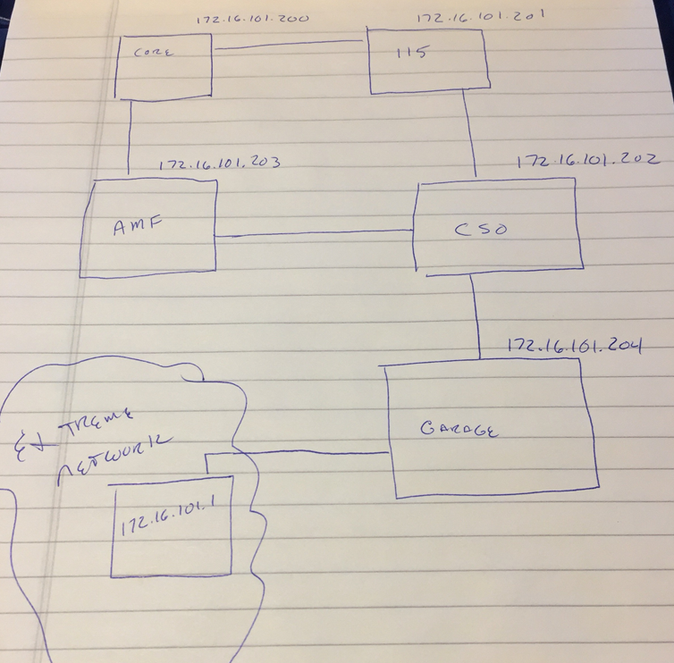 simple drawing of procurve switch connecivity to the extreme switch network.  All over vlan 400