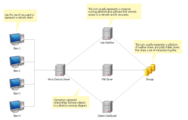 Ad architecture diagram for Architect directory
