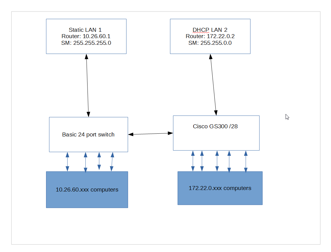 Cisco Sg300 Connect To Two Different Subnets Switch Diagram