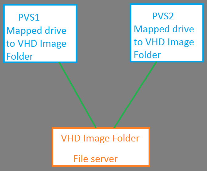 Best Practices For Provisioing Services VHD Storage?