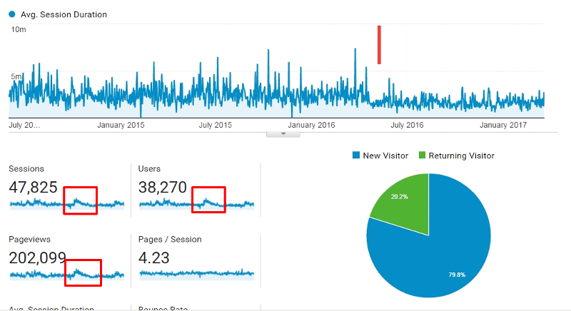 google analytics session duration drop