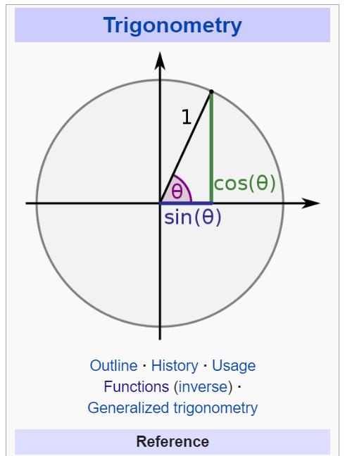 Wikipedia Trigonometric Functions Main Diagram Labeled Incorrectly