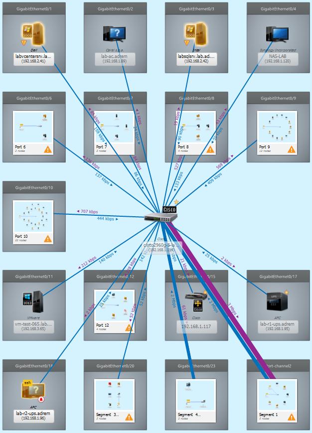 Bandwidth monitoring in NetCrunch 9