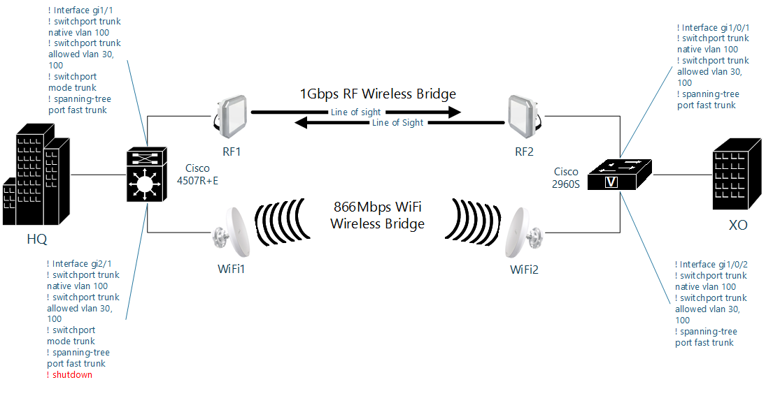 Wireless Bridges Extending Lan Between 2 Buildings With Cisco Catalyst Switch 4507 And 2960