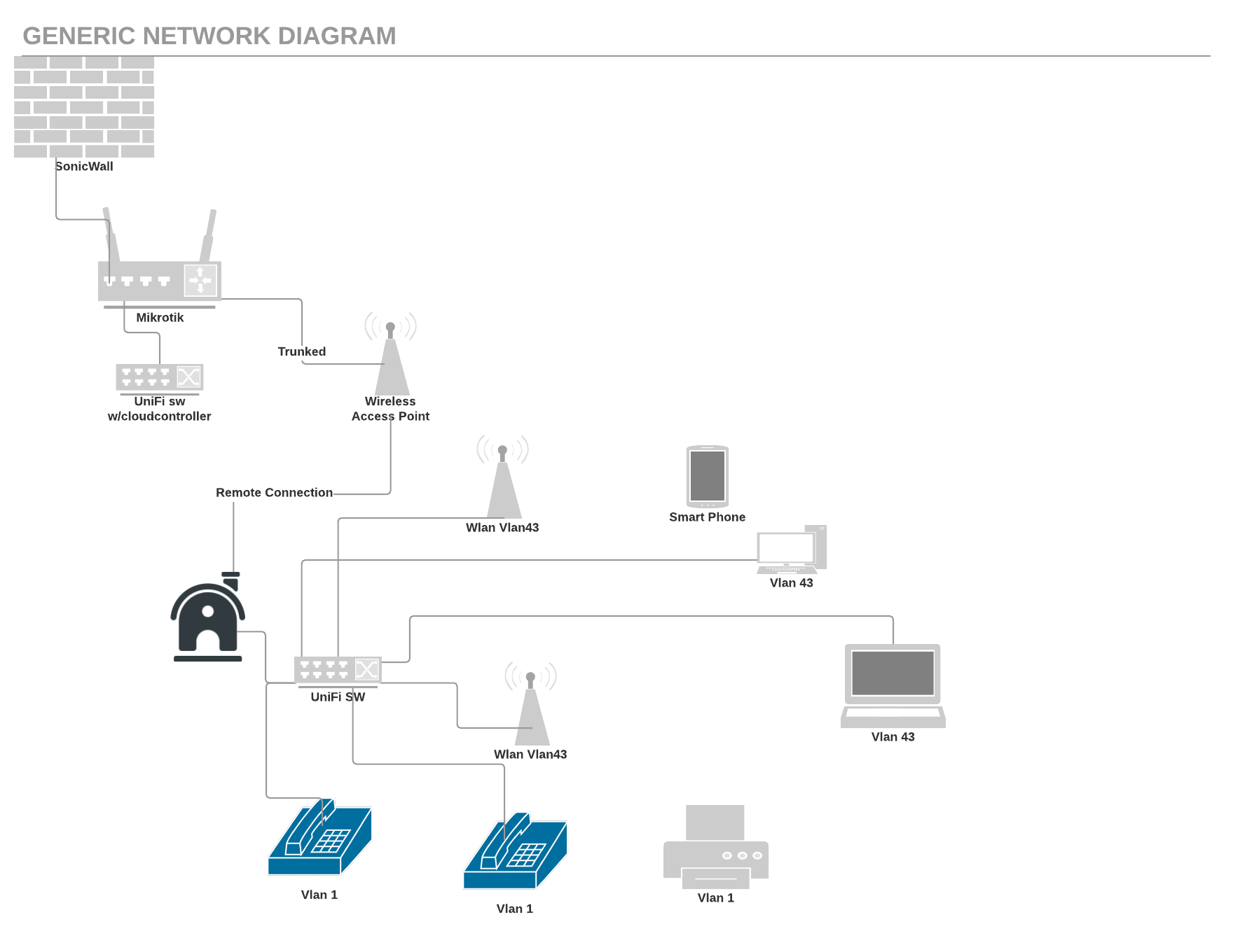Wiring Diagram Unifi Usgpro4 Free Download Ubiquiti Subnet And Vlan On Cloud Controller Is Not Passing Traffic Basic Electrical Diagrams At