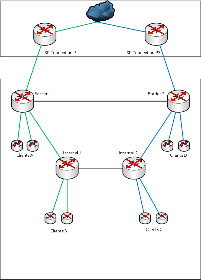 Routers Questions