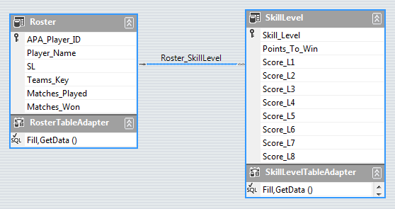 Roster and Skill Level Tables