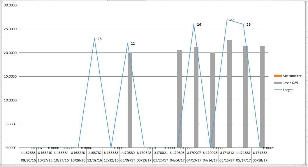 How To Create A Pareto Chart In Excel With 5 Columns And Make The