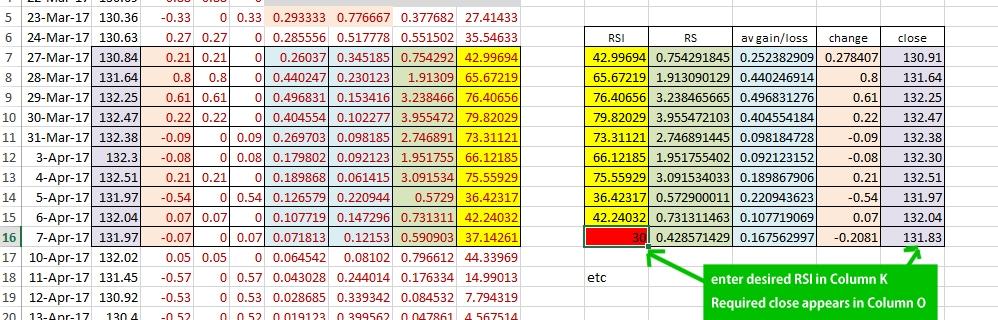 Reverse RSI Calculation