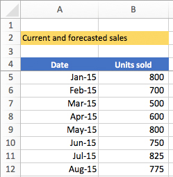 Forecasting in Excel 2016 for Windows and Mac