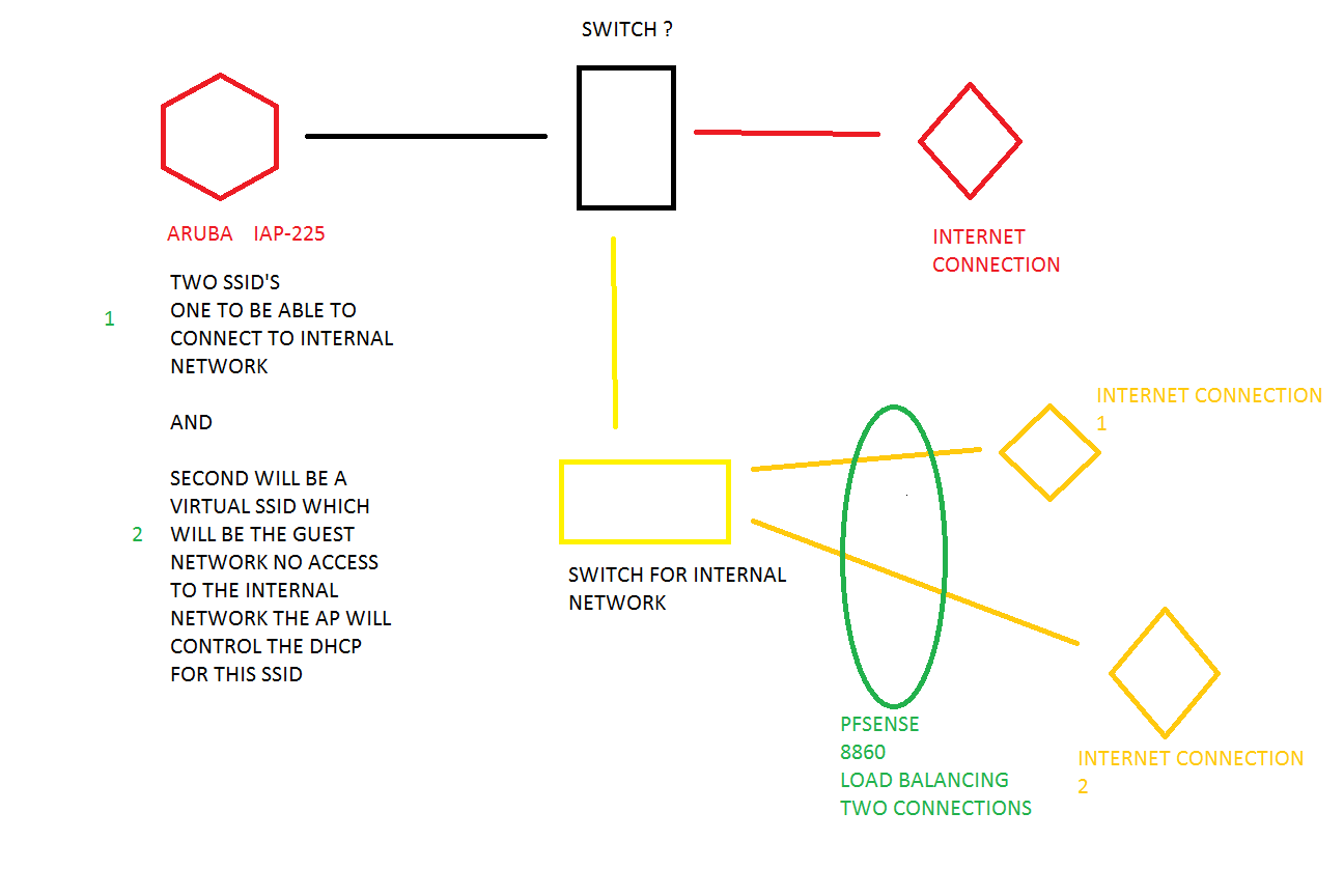 Dhcp Solutions Pfsense Modem Switch Wiring Diagram Network