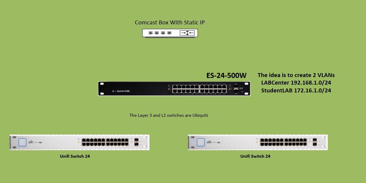 Ubiquiti Network Setup
