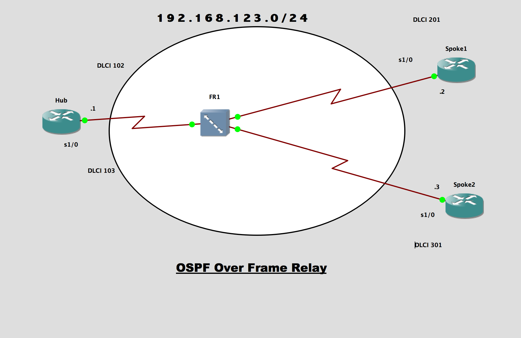 OSPF in Frame Relay