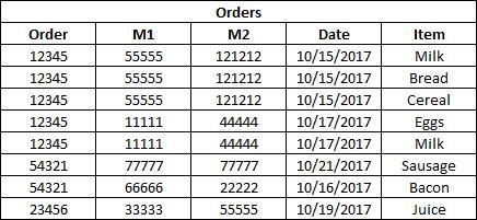 Orders Table
