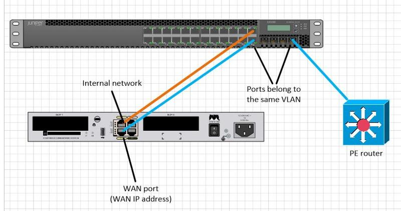 How to use router without SFP and switch to connect to ISP via SFP :)