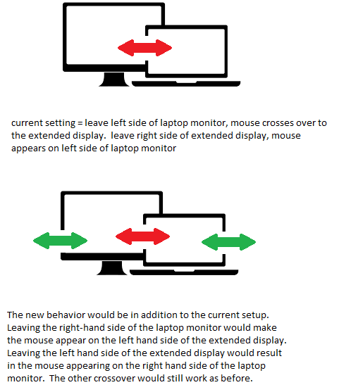 Support both crossover sides for extended display setup (2 monitors)