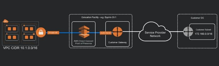AWS Direct Connect - Router at the Co-Lo belongs to whom?