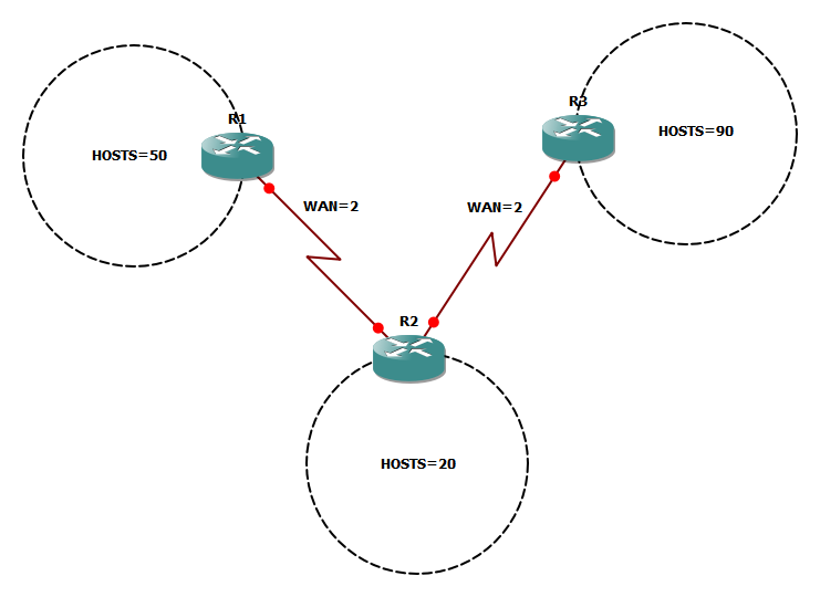 Learn subnet masking calculation
