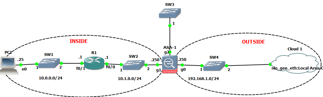 Networking Questions