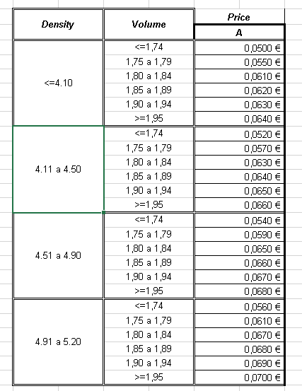Auxiliary table to get values