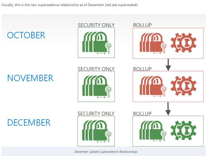 December Update Supersedence Relationships