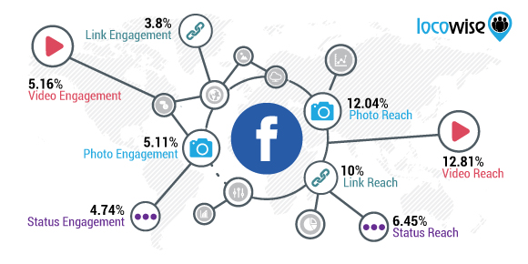 Image result for facebook reach