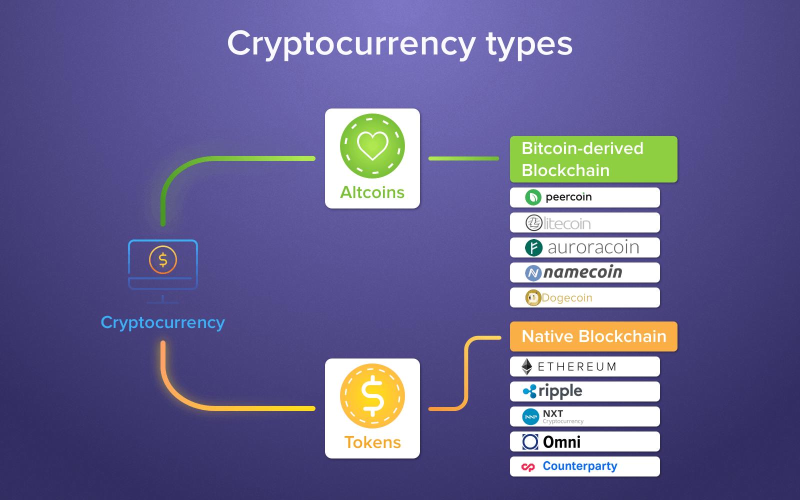 ICO crypto types