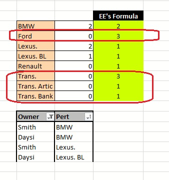 example formula COUNTIF when filter
