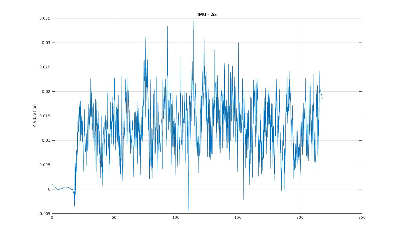 MATLAB: Calculate the frequency response of acceleration data