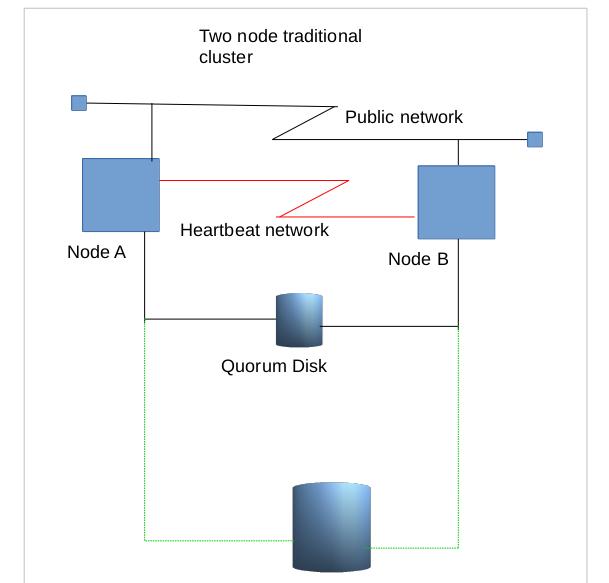 node traditional cluster