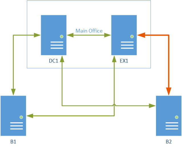 Terrible Visio drawing of the network