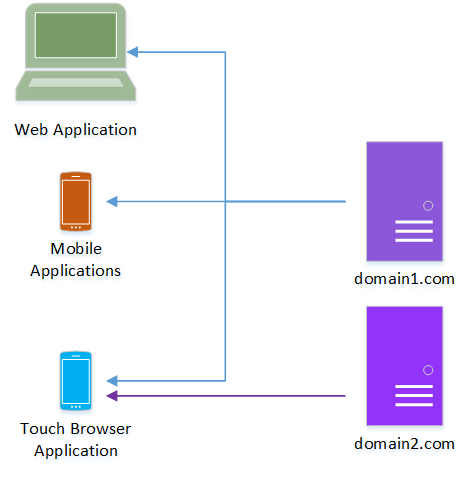 Web Page/Application Distribution