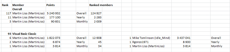 MartinLiss-stats.png