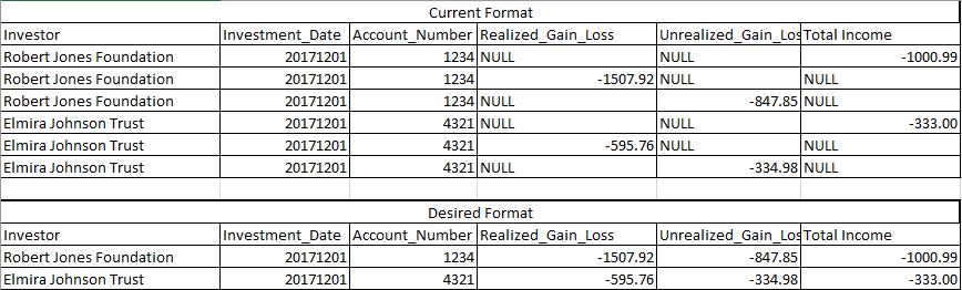 SQL PIVOT on Multiple Columns in SQL Server