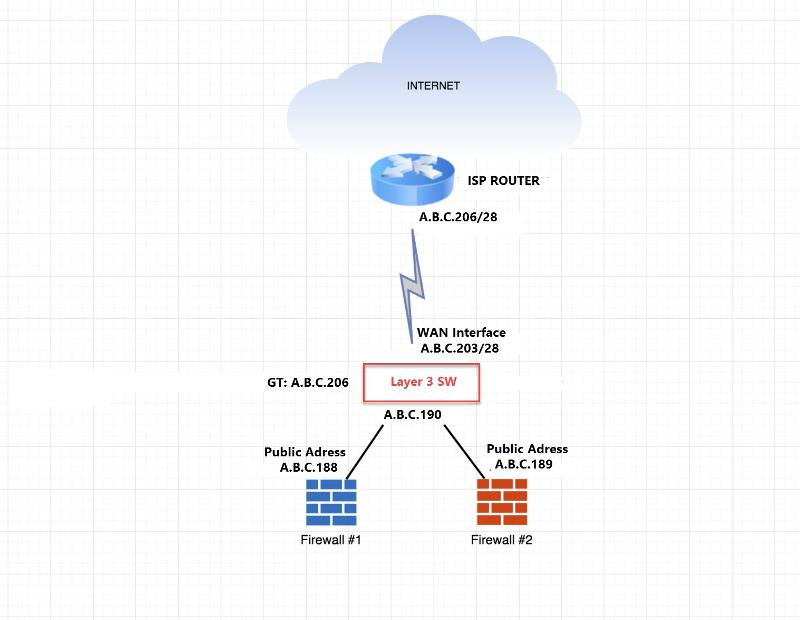 The main purpose is for the two firewall below to be accessed from outsite. Note that I have no router. But I have Layer 3 Switch. ISP provided two public IPs for the firewall. See the attached image.