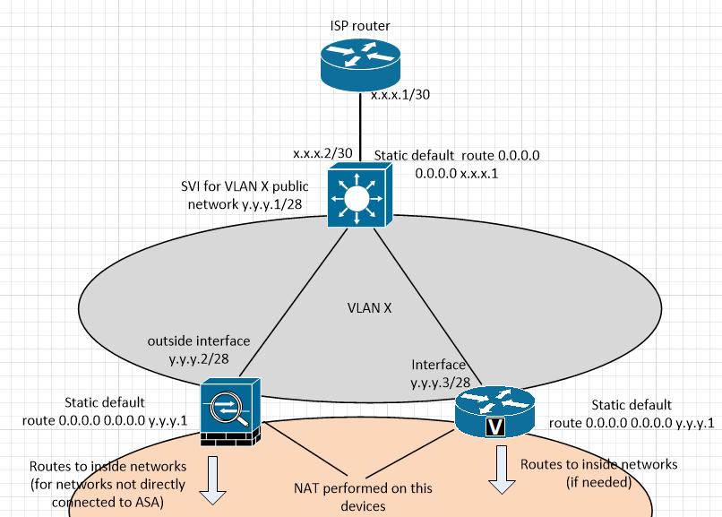 IP Routing Cisco ASA