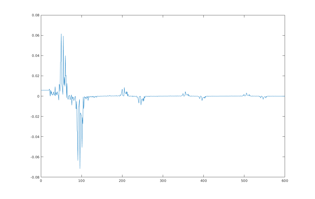 MATLAB: Calculate the peaks for a fft/psd function