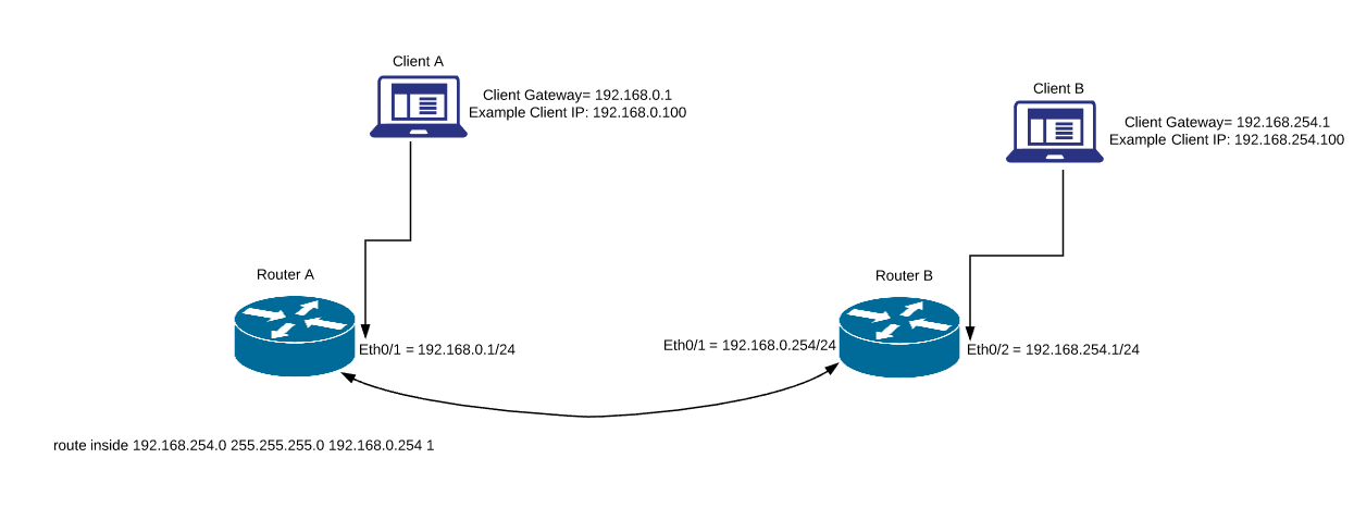 Static Route configuration on ASA Firewall