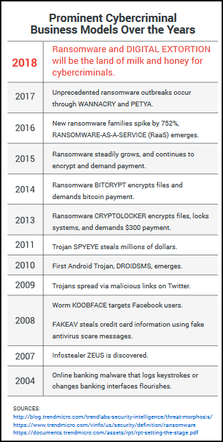 Ransomware: One Year after WannaCry - are we any better off?