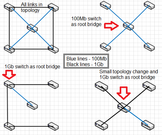 STP - redundant links